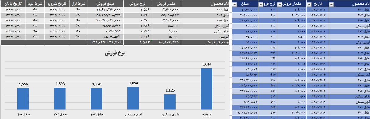 حسابداری با اکسل-Sumif و Sumifs